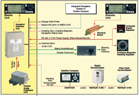 system configurations sperry marine rh sperrymarine com sperry marine radar vision master manual sperry marine radar installation manual